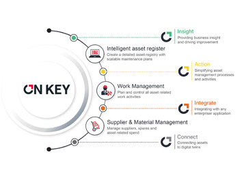 The On Key connected enterprise asset management suite