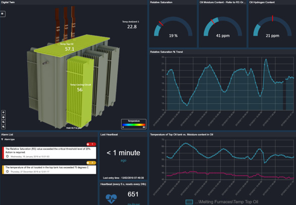 A screen shots of the online dashboard showing in-time monitoring of the transformer.